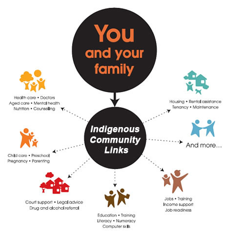 Indigenous Links